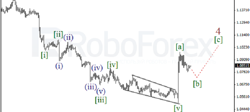 EURUSD 4HOUR Wave Analysis