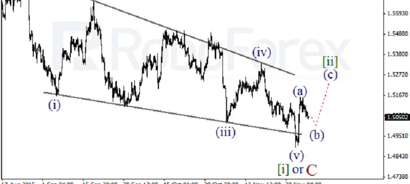 GBPUSD 4 HOUR Wave Analysis