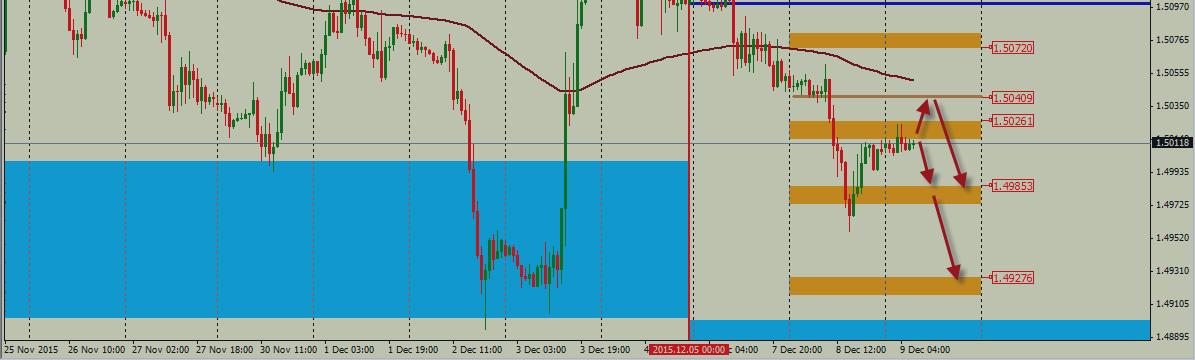 Анализ движения пары GBP/USD на 09.12.2015