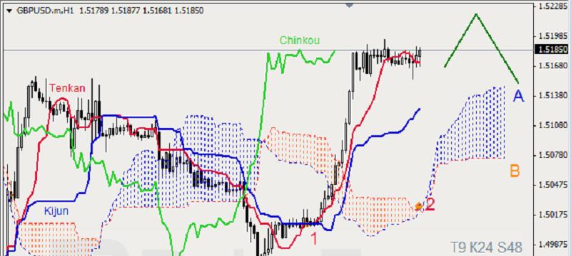 gbpusd 1hour Ichimoku Cloud Analysis