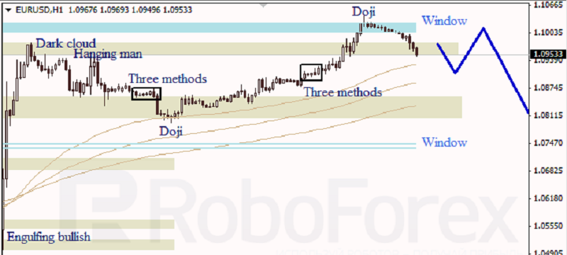 EURUSD 1 HOUR Japanese Candlesticks Analysis