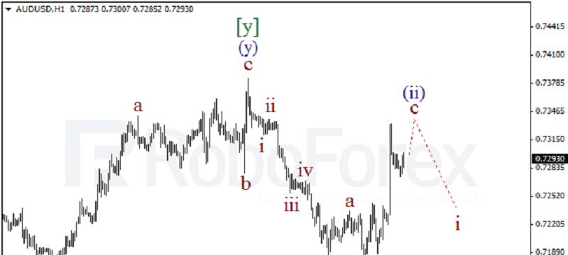 AUDUSD 1HOUR Wave Analysis
