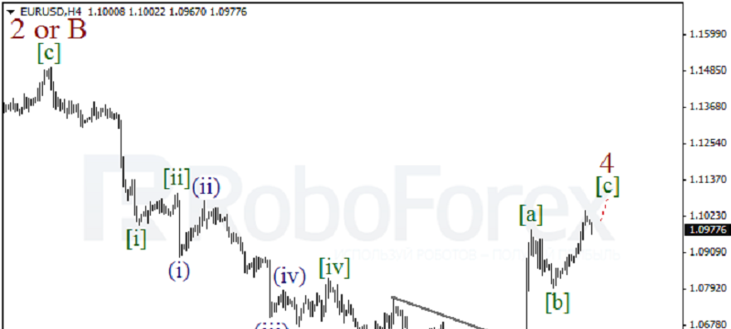 EURUSD 4 HOUR Wave Analysis