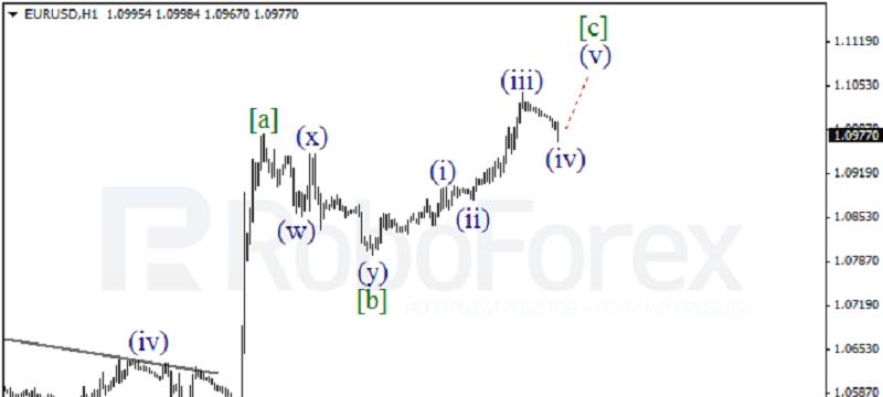 EURUSD 1HOUR Wave Analysis