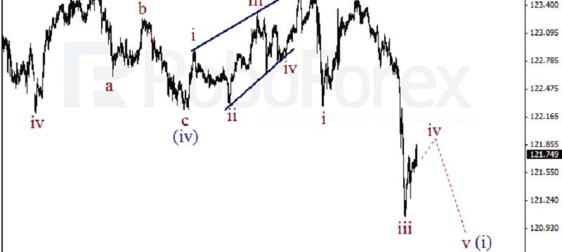 USDJPY 1HOUR Wave Analysis