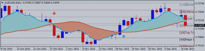 AUD/USD Технический анализ 2015, 13.12 - 20.12: коррекция на медвежий разворот