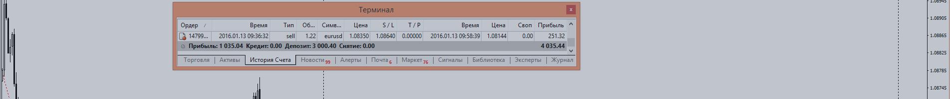 EURUSD ТОРГОВЫЙ ОТЧЕТ 13.01.2016