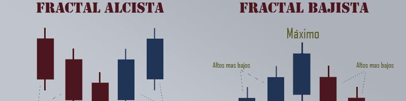 Fractales en forex