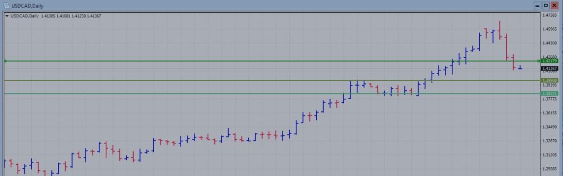 Взгляд на рынок: пара USD /CAD 25.01.2016