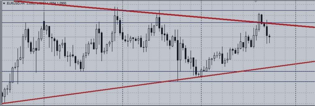 Прогноз движения цены EURUSD (продолжение)