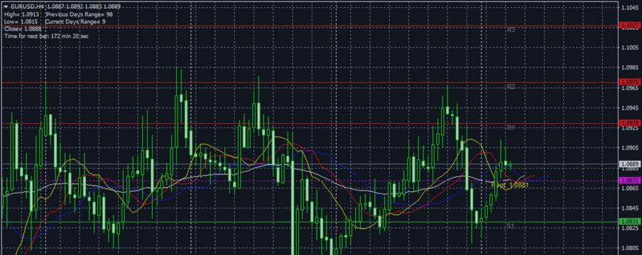 02/01/2016 EUR/USD