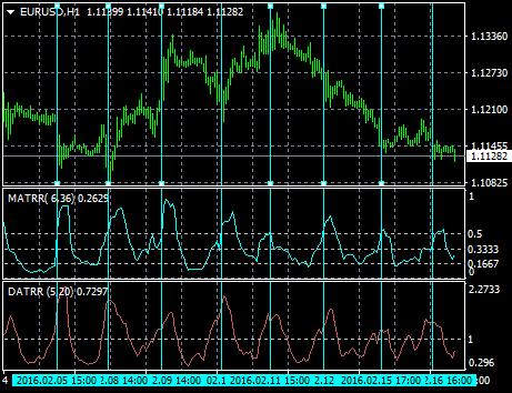二つの期間の異なるATRを比較する
