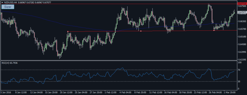 NZD/USD range trading between 200 EMA and high