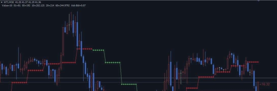交易系统 简单的一条线,十年光阴铸