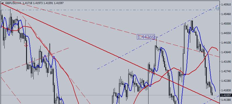 GBP / USD. New Risks, New Drop