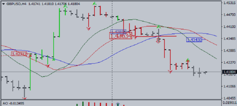 Market Outlook According to Bill Williams System: GBP/USD