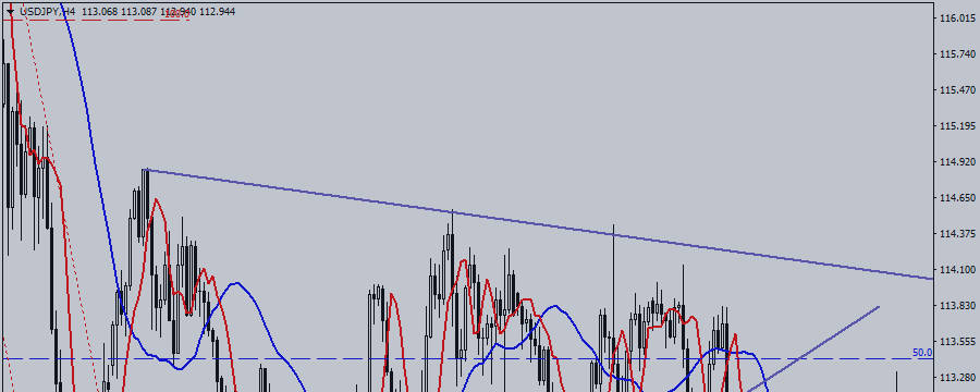 USD / JPY. All Gets an A