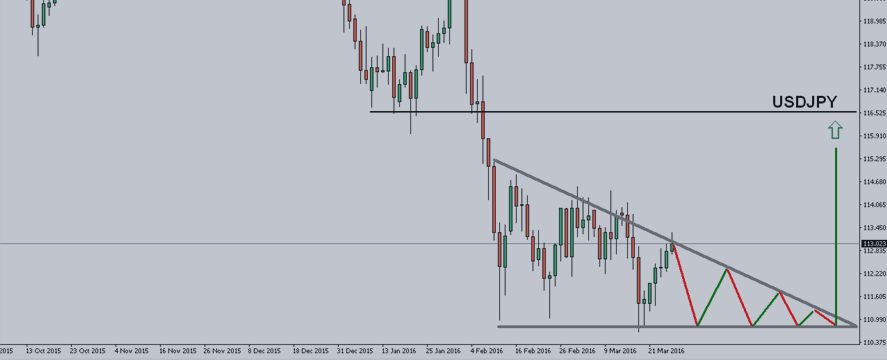 Generalized Forex Forecast for March 28 - April 1 2016