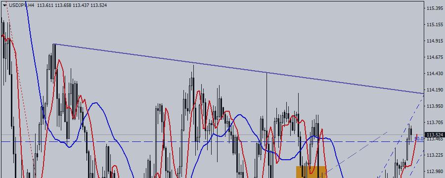 USD / JPY Is in Trend