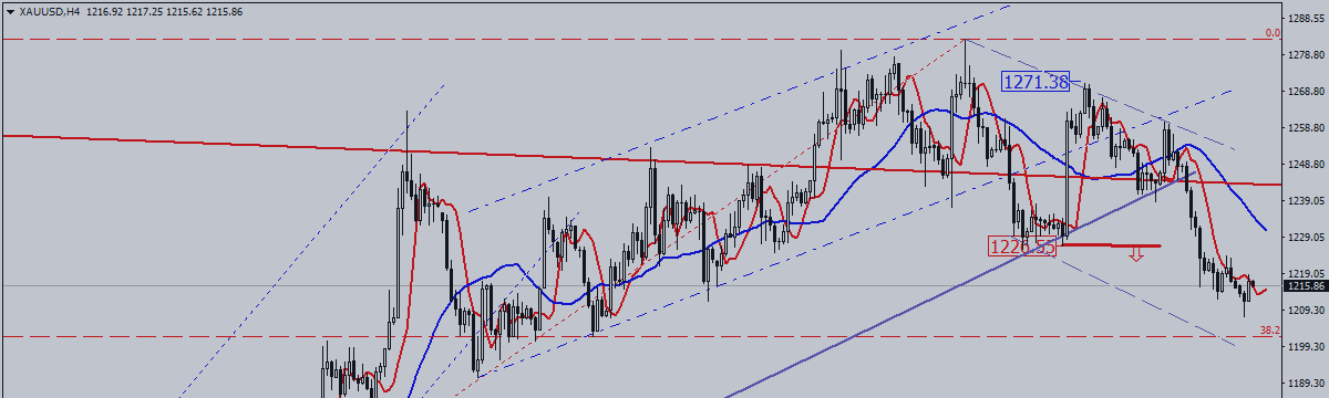 GOLD. Retracement Continues