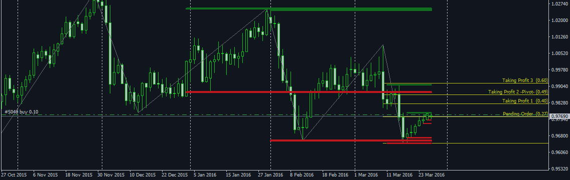 USDCHF March 28 : Weekly Review