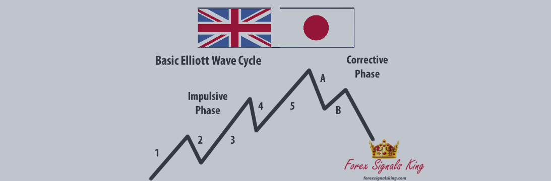 GBPJPY and new Elliot waves for the long run
