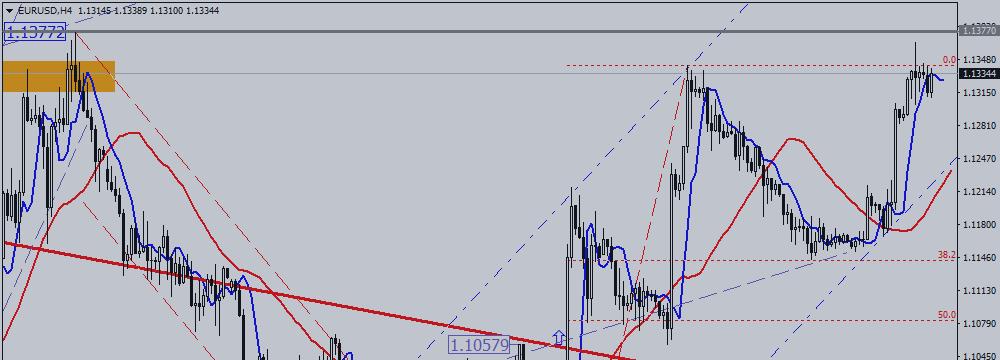 EUR / USD Is Preparing to Resistance Assault