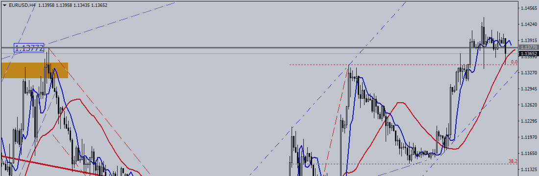 EUR / USD. Reflections on Euro
