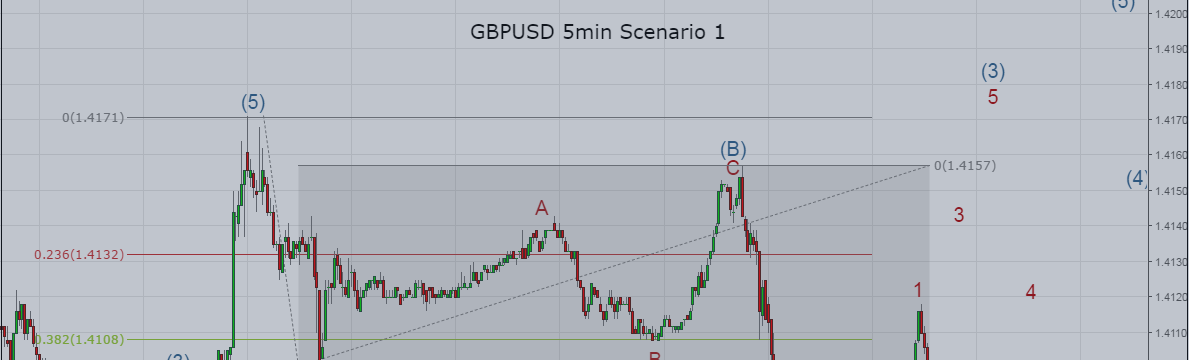 GBP/USD: Careful, 2 scenarios ahead