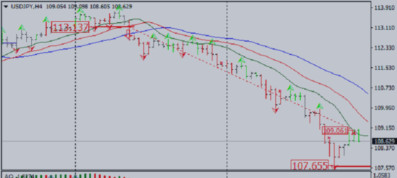 Market Outlook According to Bill Williams System: USD/JPY