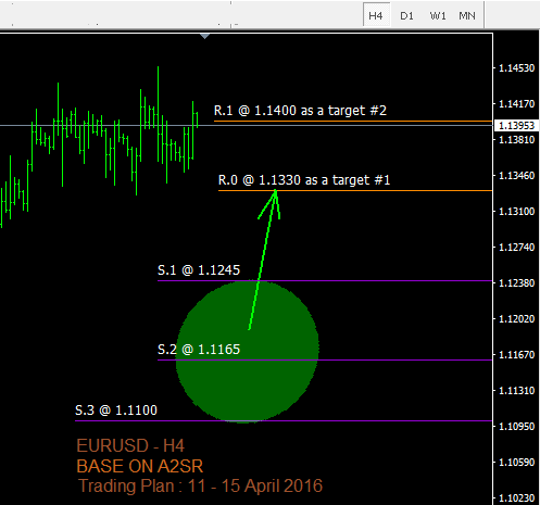 EUR/USD Support & Resistance (A2SR) 11 - 15 April 2016