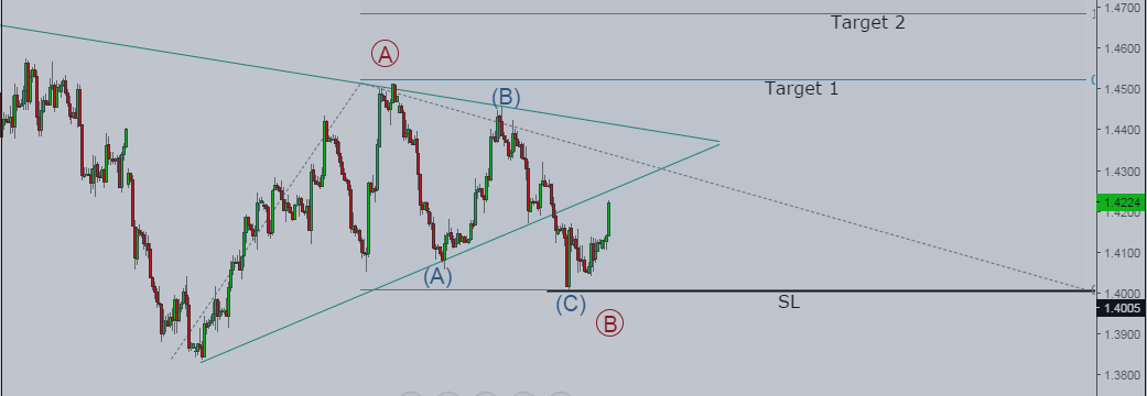 GBP/USD: Up for a rally, next target above 1.44