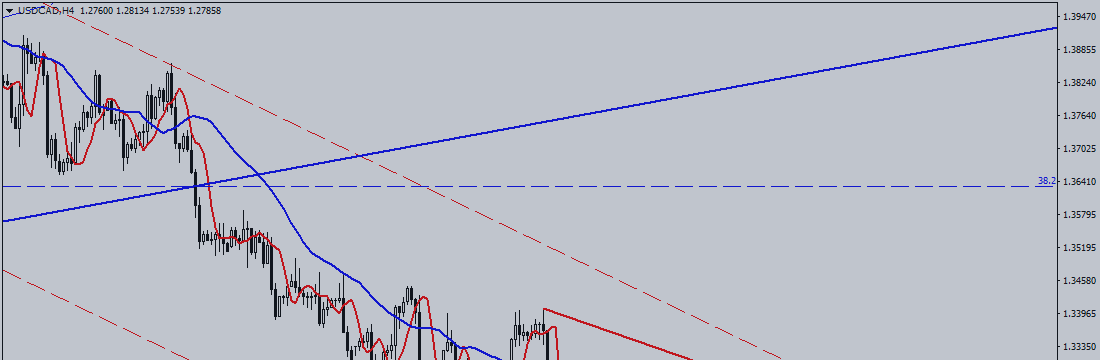 USD / CAD. Will Bank of Canada Spoil Bears' Game?