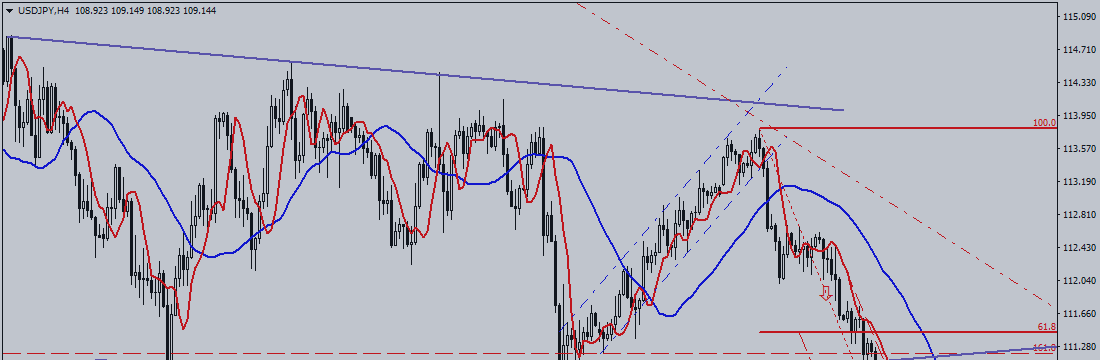 USD / JPY. Do Buyers Have Trumps?