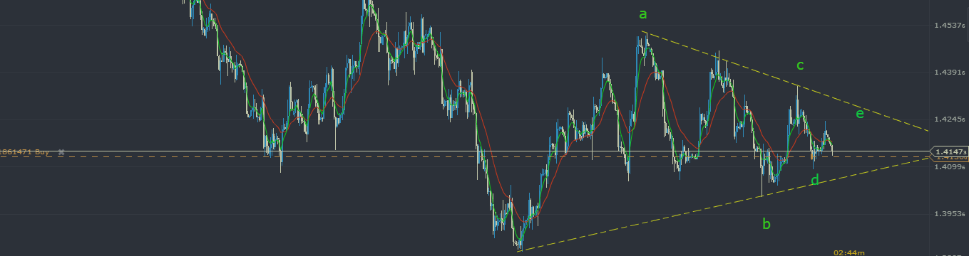 GBPUSD: It's Becoming Complicated!