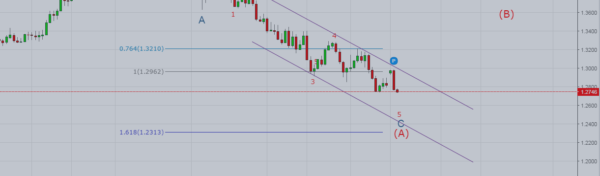 USDCAD: Going as Planned - Looking for Capitulation!