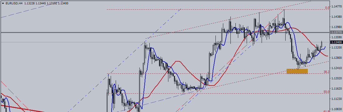 EUR / USD. There Is Visible Shift
