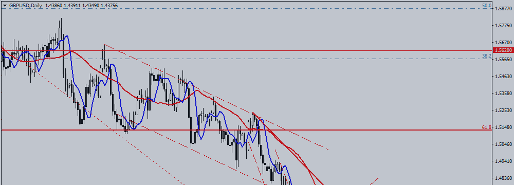 GBP / USD. What Does Pound Send Us?