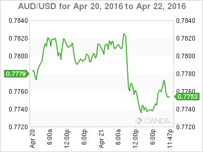 AUD_USD_2016-04-20_2d_m.png