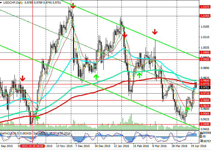 USDCHF-D-250416.png