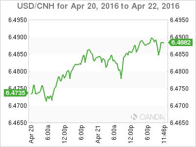 USD_CNH_2016-04-20_2d_m.png