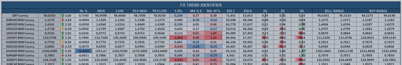 FX Markets Open & USD trying to make a come back