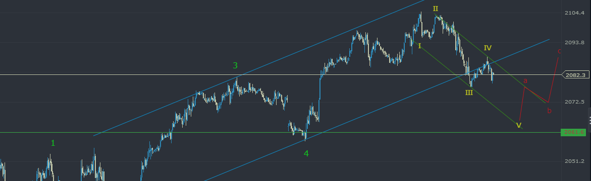 Did ES Mini Top? What to look for now