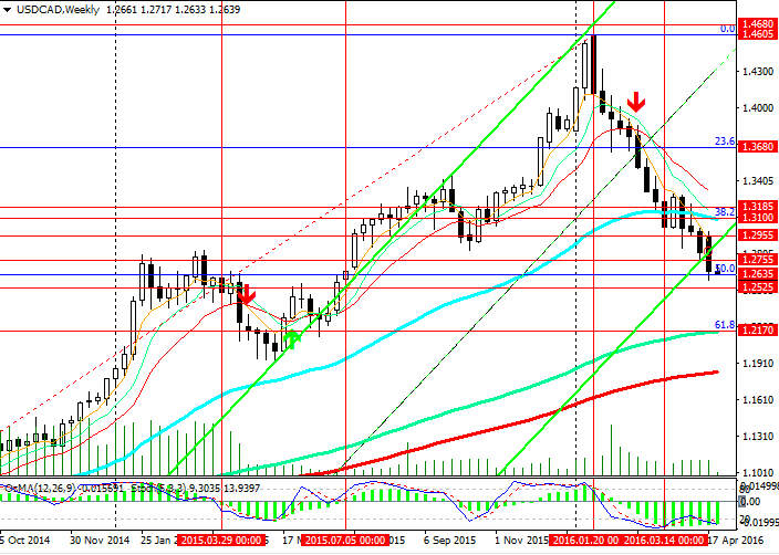 USDCAD-w-260416.png