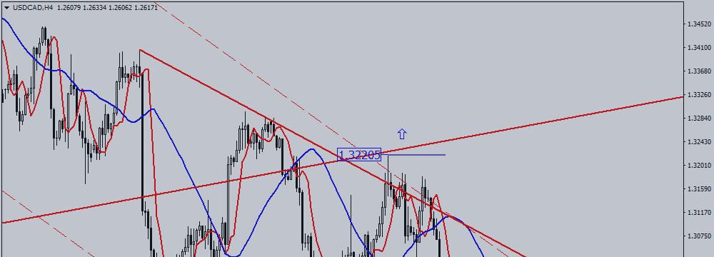 USD / CAD Waits for Important Events