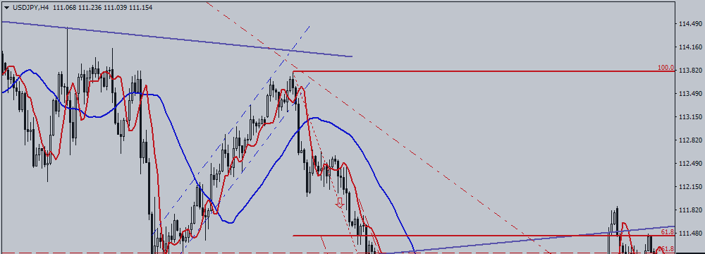 USD/JPY. Risks Are Getting Higher