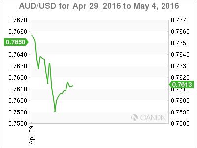 AUD_USD_2016-04-29_5d_m.png