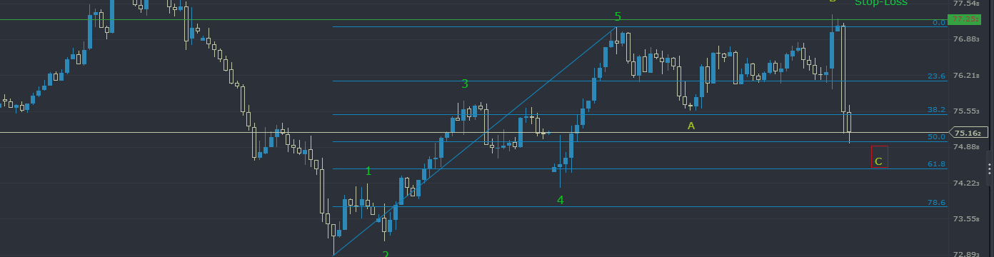 NZDJPY: At 50% Retracement - Taking Profits!