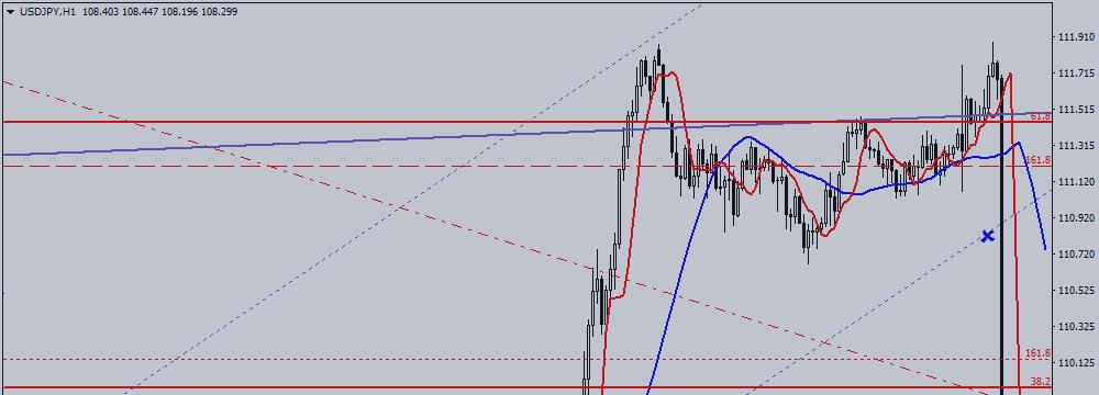 USD / JPY. BOJ Inertness Disappointed Markets