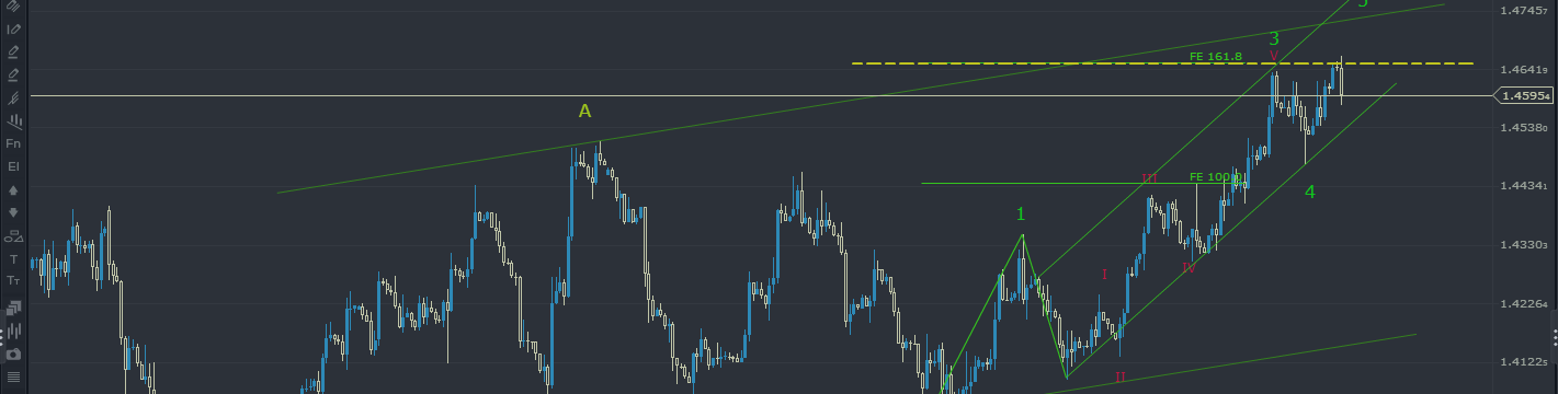GBPUSD: (Short Signal) Possible wave 4